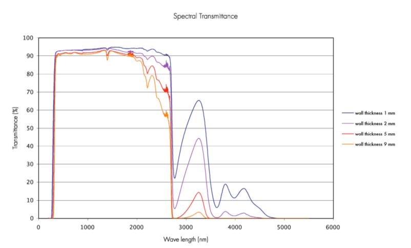 spectral_transmittance